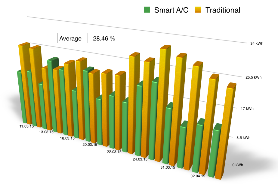 Results of Headstart's Smart A/C
