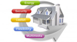 home-automation-purpose