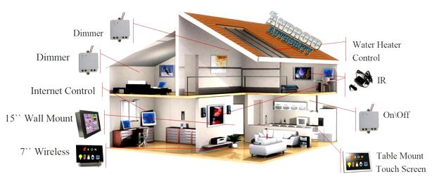 Smart House – Phuket technology